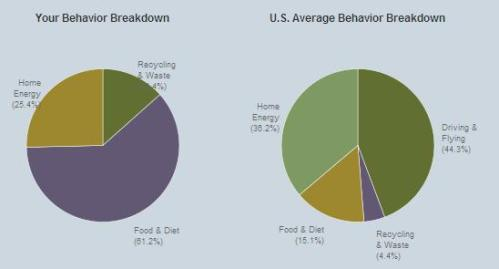 average-behavior-breakdown2