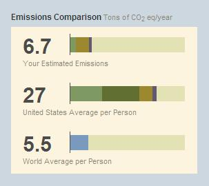 Americans' Carbon Footprint is Way to High